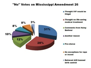 Pie chart made by Personhood Mississippi